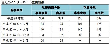 健康食品ネット監視_件数_30年1-30年3.png