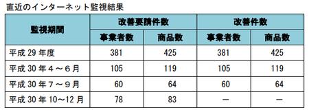 健康食品ネット監視_件数_30年10-30年12.png