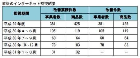 健康食品ネット監視_件数_31年1-31年3.png