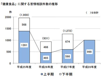 健康食品相談件数(神奈川h28上) .png