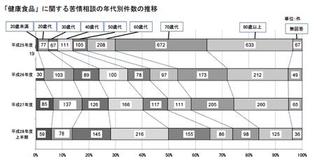 健康食品相談件数_年代(神奈川h28上) .png