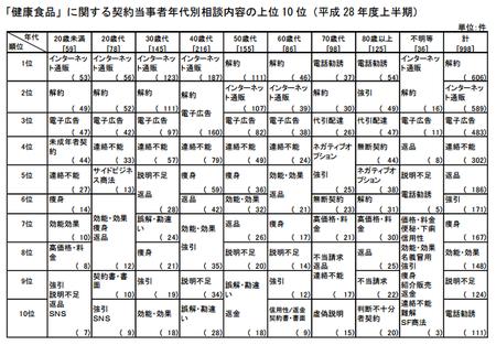 健康食品相談内容_年代(神奈川h28上) .png