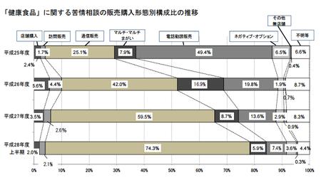 健康食品相談構成比_購入形態(神奈川h28上) .png