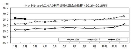 割合推移(h30.2).png