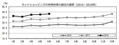 割合推移(h30.5).png