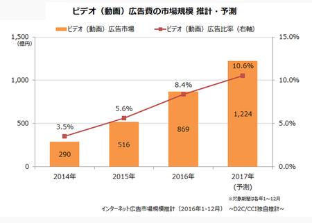 動画広告市場規模2016.png