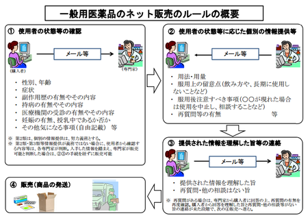 医薬品ネット販売ルール.png