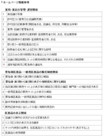 医薬品ネット販売HP記載事項.png