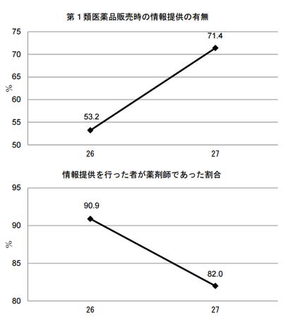医薬品販売制度調査_H27(情報提供).png
