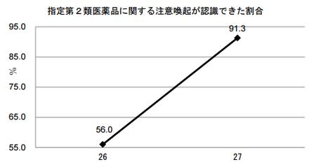 医薬品販売制度調査_H27(指定第2類).png