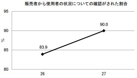 医薬品販売制度調査_H27(状況確認).png