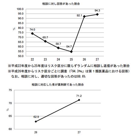 医薬品販売制度調査_H27(相談対応).png