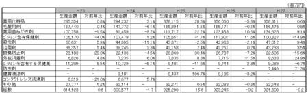 医薬部外品薬効分類別生産金額表H.27.png