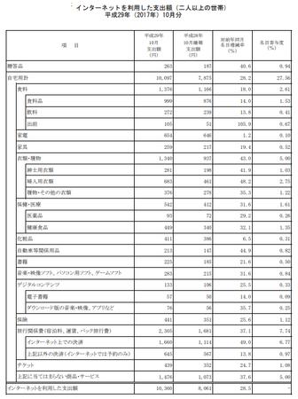 品目別支出額・前年比(h29.10).png