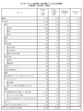 品目別支出額・前年比(h29.12).png