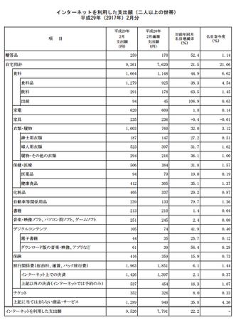 品目別支出額・前年比(h29.2).png