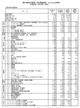 品目別支出額・前年比(h29.3).png