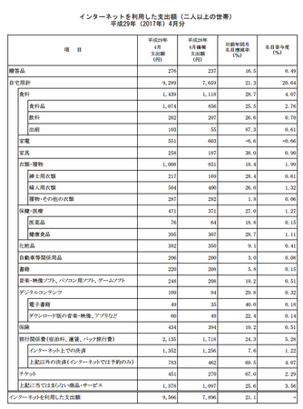 品目別支出額・前年比(h29.4).png