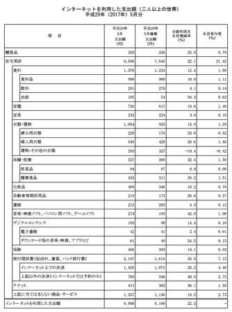 品目別支出額・前年比(h29.5).png