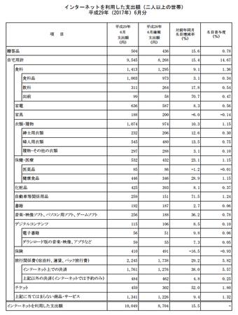 品目別支出額・前年比(h29.6).png