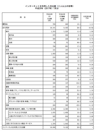 品目別支出額・前年比(h29.7).png