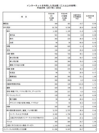 品目別支出額・前年比(h29.8).png