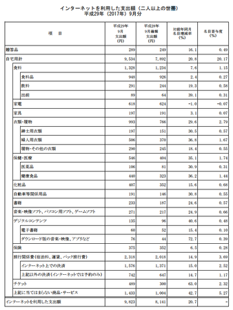 品目別支出額・前年比(h29.9).png