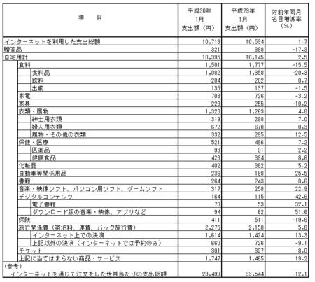 品目別支出額・前年比(h30.1).png
