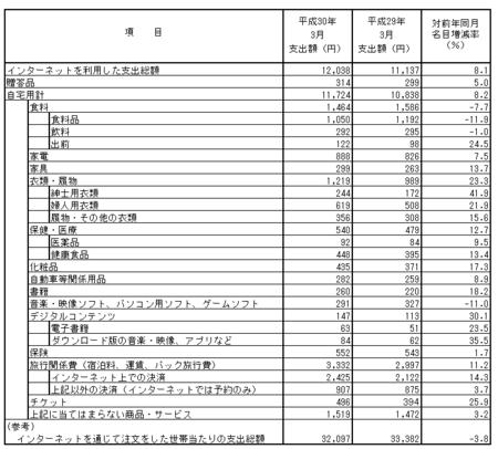 品目別支出額・前年比(h30.3).png