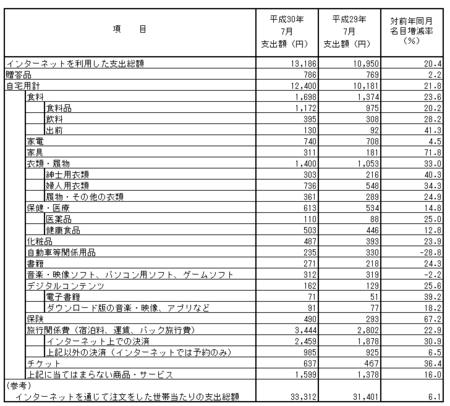品目別支出額・前年比(h30.7).png