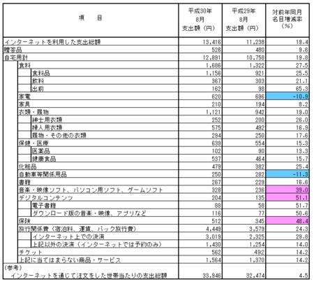 品目別支出額・前年比(h30.8).png