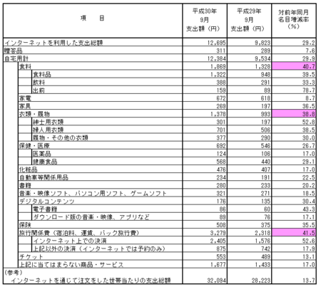 品目別支出額・前年比(h30.9).png