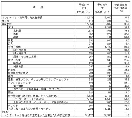 品目別支出額・前年比(h31.2).png