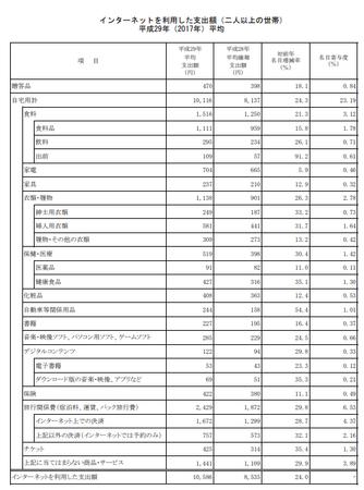 品目別支出額・割合(h29.平均).png