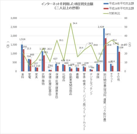 品目別支出額(h29).png