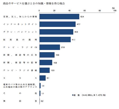 商品選択情報(H28年度 消費者意識調査).png