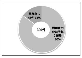 問題件数_化粧品広告調査2016png.png