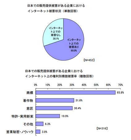 国内ネット模倣被害状況2015.png