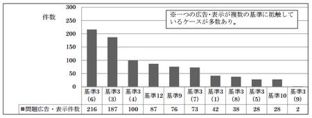 基準別_化粧品広告調査2016png.png