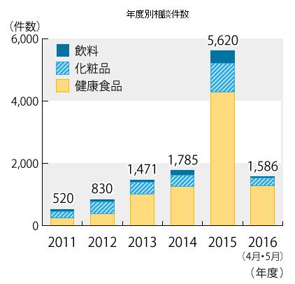 定期購入相談件数2016.png