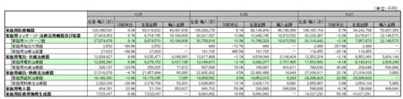 家庭用医療機器生産金額表H.27.png