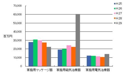 家庭用医療機器生産金額H.29.png
