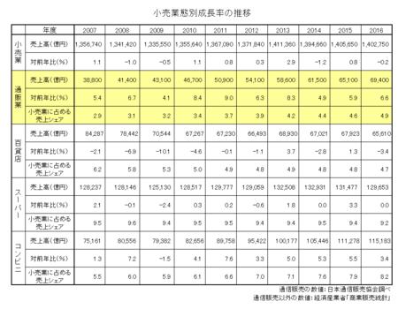 小売業態別売上高・成長率・シェア2016.png