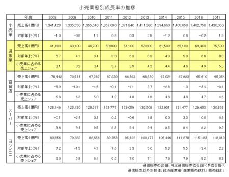 小売業態別売上高・成長率・シェア2017.png