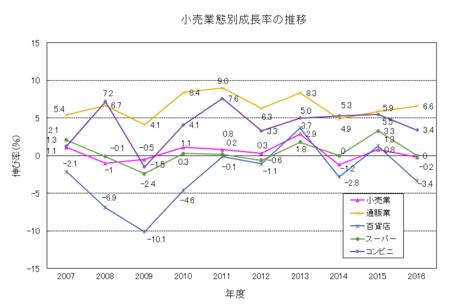 小売業態別成長率2016.png