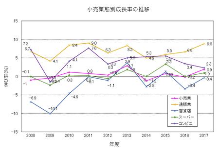 小売業態別成長率2017.png