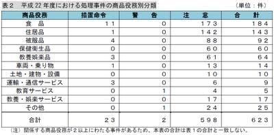 平成22 年度における処理事件の商品役務別分類.png