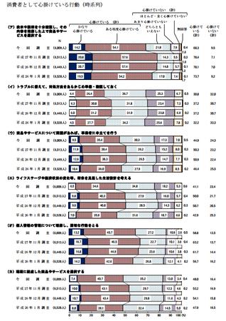 心がけている行動 (H28年度 消費者意識調査).png