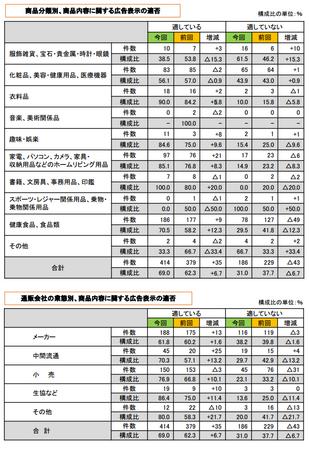 折込みチラシ調査2013(商品広告表示).png
