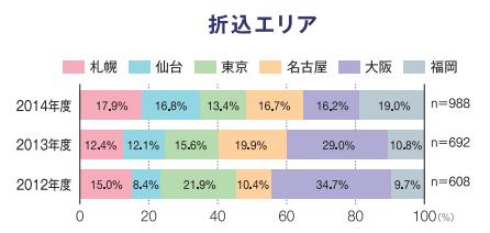 折込みチラシ調査2014(エリア).png
